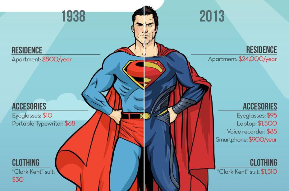 Почему Супермен носит трусы поверх штанов?