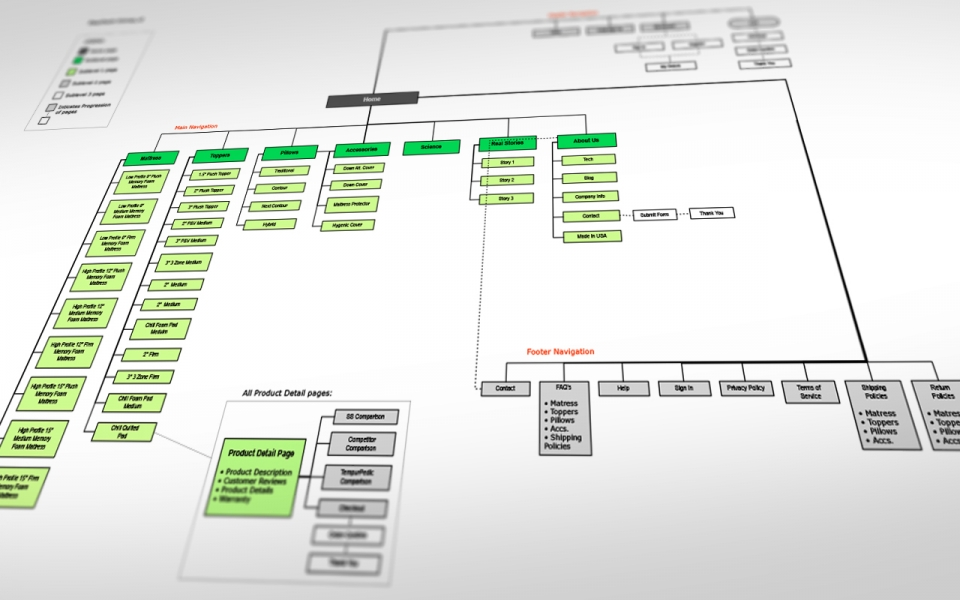 Process: Define - Sitemap