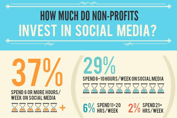 Non-Profits Investing in Social Media [Infographic]